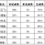 北京机械工业自动化研究所2017年硕士研究生拟录取名单公示