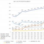 2007-2017年内蒙古大学在校研究生数统计表