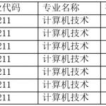 天津大学国际工程师学院2018年研究生考试第二批调剂名单公示(计算机技术专业)